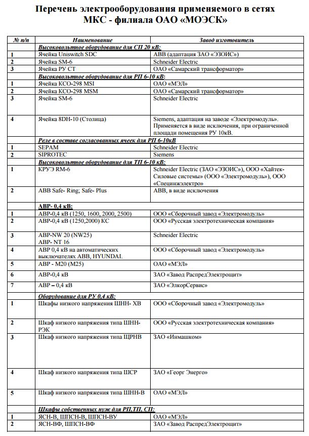 Перечень оборудования допущенного в МКС
