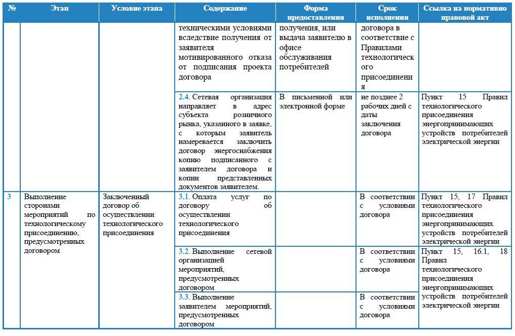 Паспорт услуги техприсоединения мощности до 15 кВт для физлиц л.3