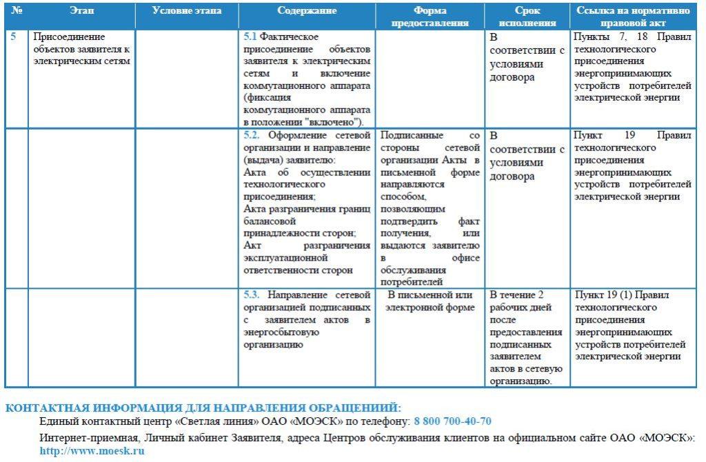 Паспорт услуги техприсоединения мощности до 15 кВт для физлиц л.6
