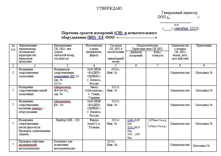 Перечень средств измерений и испытательного оборудования ЭТЛ