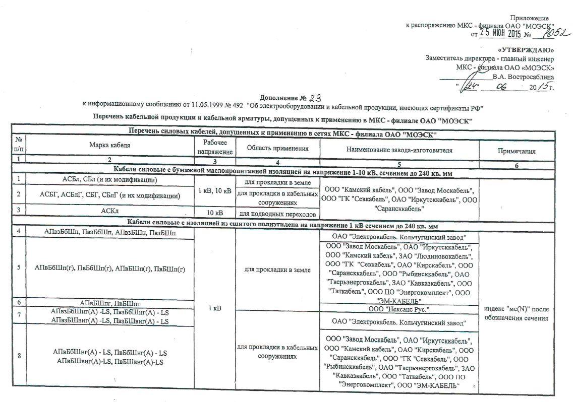 Перечень кабельной продукции и арматуры, допущенных к применению в МКС. лист 1