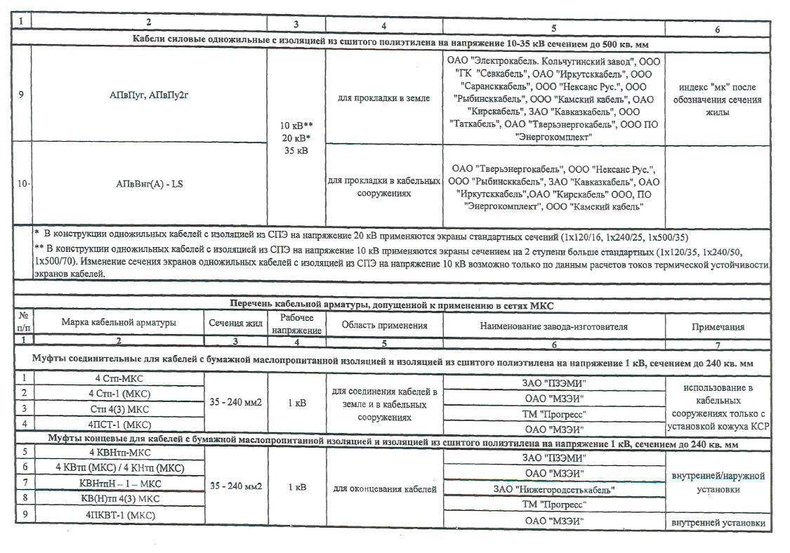 Перечень кабельной продукции и арматуры, допущенных к применению в МКС. лист 2