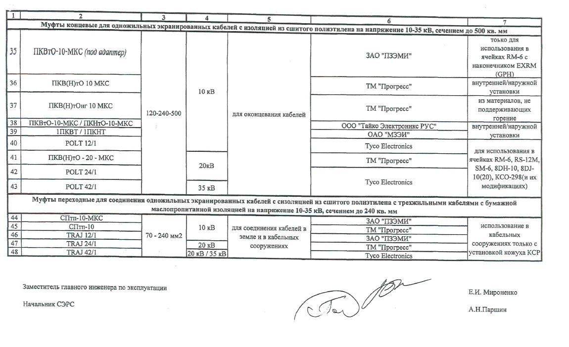 Перечень кабельной продукции и арматуры, допущенных к применению в МКС. лист 4